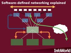 In Pictures: Software-defined networking explained