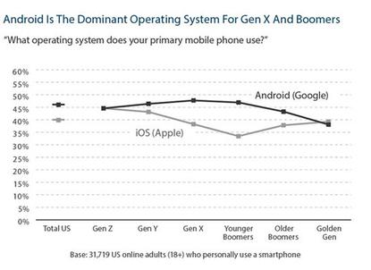 Mobile OS use by age groups