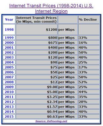 Gigabit Internet transit costs.