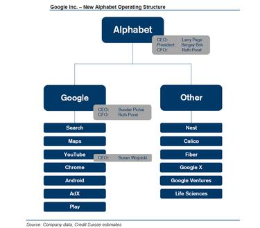 Google's new Alphabet operating structure.
