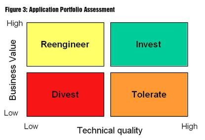 Figure 3 - Typical APM assessments group each application in one of the four categories: Invest, Divest, Reengineer and Tolerate.