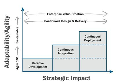 The strategic impact of continuous design and delivery <small>Source: <i>Adaptive Leadership - Accelerating Enterprise Agility</i> by Jim Highsmith</small>