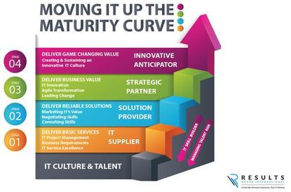 The IT maturity curve
