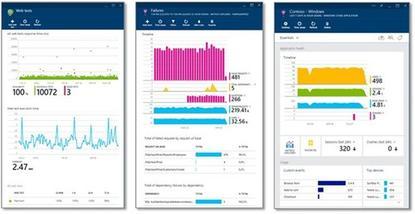 Microsoft's new Application Insights