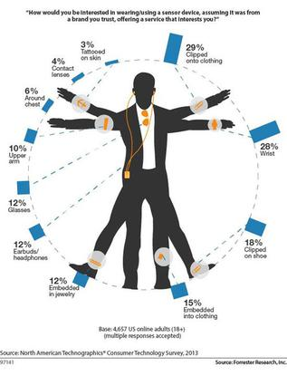 """Forrester's """"wearables man"""" proportions are based on a survey of 4,657 online U.S. adults. Twenty-nine percent were willing to strap on a wearable device to clothing. Lots of people already do this, from clipping on tiny iPods to sensors that monitor heart rate during exercise. Also, 28 percent were willing to wear a smartwatch, which is somewhat surprising given salty predictions of smartwatch holiday sales."""