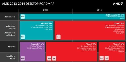 AMD's desktop chip roadmap for 2014