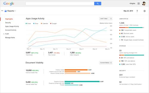 Google redesigned the reports section of the Apps admin console, including a new Highlights overview page