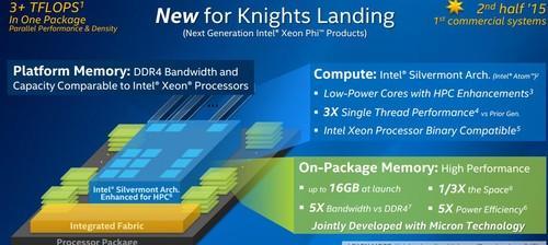 Block diagram of Intel's Xeon Phi, code-named Knights Landing