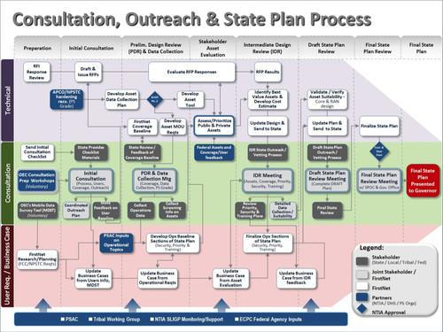 A slide from a FirstNet presentation lays out the organization's 46-step process for working with each state and territory.