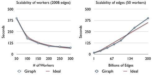 Facebook has found that Giraph scales near linearly with the number of workers or the problem size.