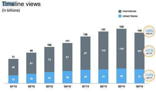 Twitter's timeline views declined for the first time in Q4