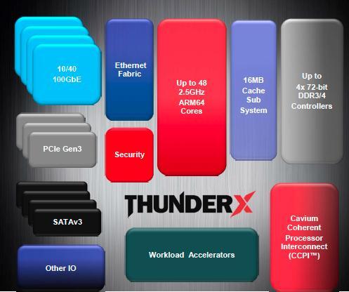Diagram of Cavium's ThunderX