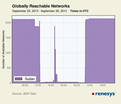 Internet access in Sudan was restored Thursday after nearly a 24-hour blackout.