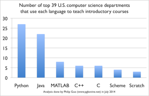 Top top programming languages used for U.S. computer science introductory classes