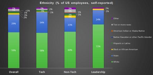 Twitter ethnicity data