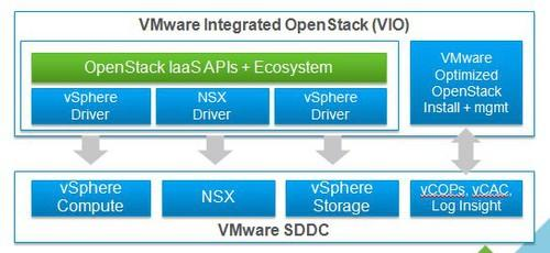 OpenStack running on the VMware infrastructure
