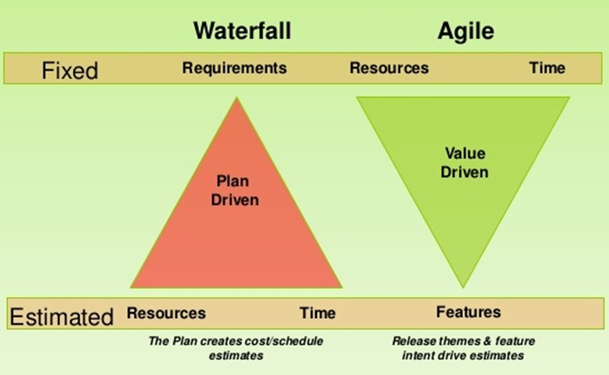 Mixing agile and waterfall development best waterfall 2017 for Difference between agile and waterfall testing