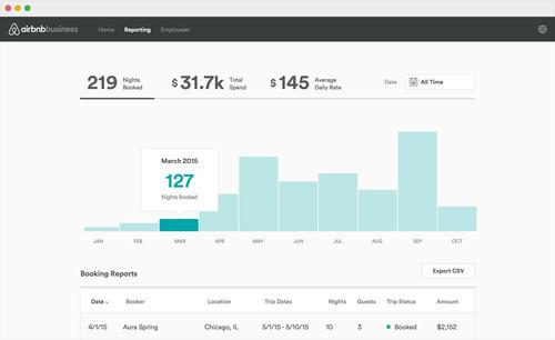 Airbnb's dashboard for businesses.