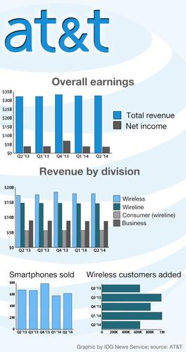 AT&T's financial earnings highlights for the past five quarters.