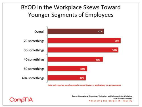 BYOD in the workplace skews toward younger segments of employees, according to a new report from CompTIA.