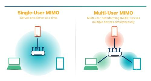 Qualcomm chart explaining MU-MIMO