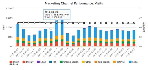 GinzaMetrics' Marketing Channel Performance tool