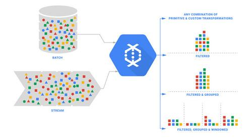 Cloud Dataflow provides a unified computation model for batch and streaming processing