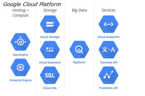 Google is attempting to distinguish its cloud offering by appealing directly to developers.
