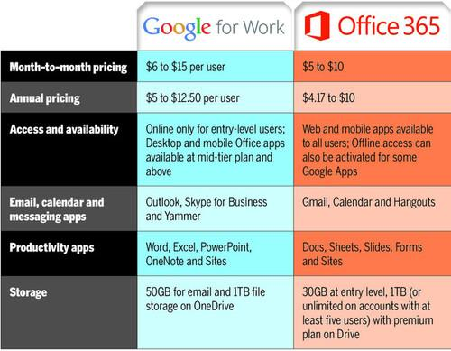 Established preference aside, the choice between Google and Microsoft usually comes down to features, price and access.