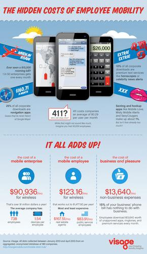 A bring-your-own-device infographic by Visage
