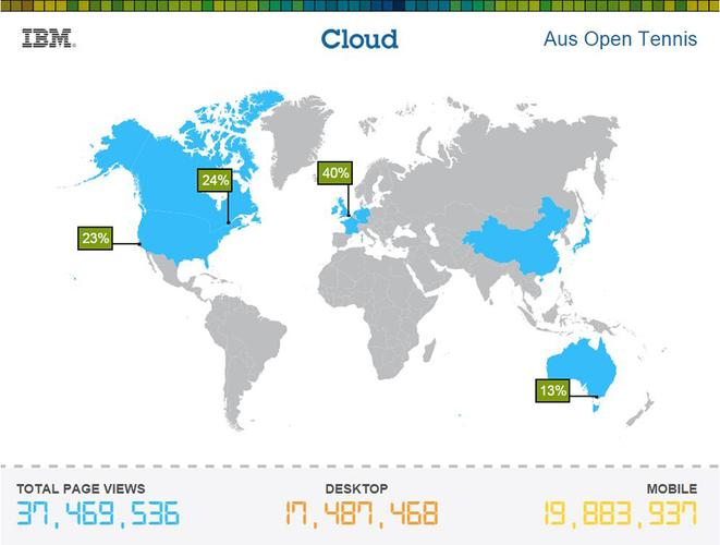 Screenshot of cloud provisioning for the Australian Open 2016