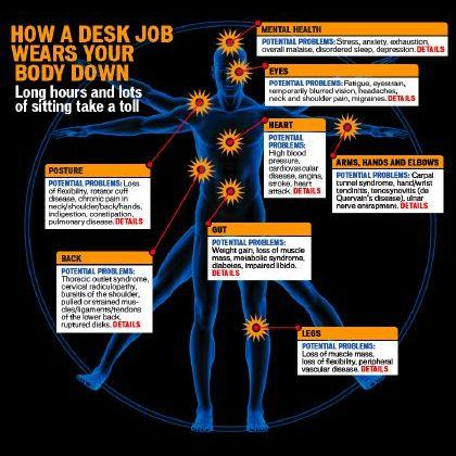 Your sedentary, stress-filled job wreaks havoc inside and out.