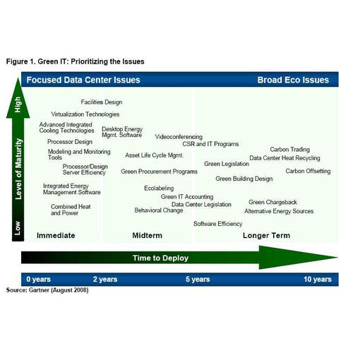 Green IT: Prioritising the issues (Source: Gartner)