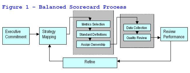 Figure 1 – The Balanced Scorecard Process.
