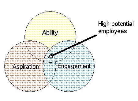Figure 1: Three indicators of high potential