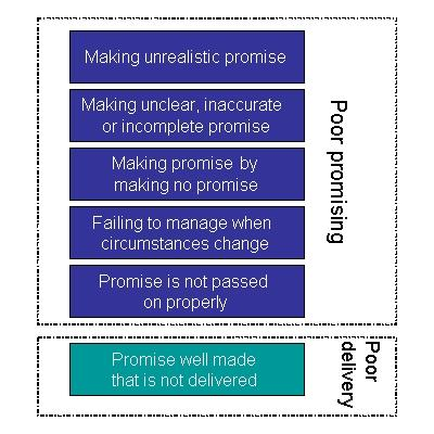 Figure 1 – Six ways promises are broken.
