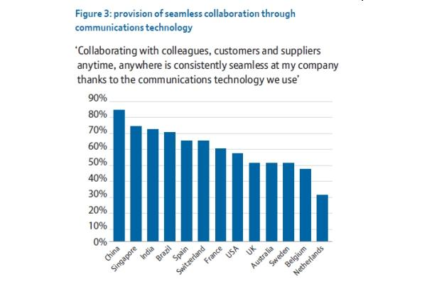 Emerging market economies say they are more successful in enabling collaboration across the enterprise.