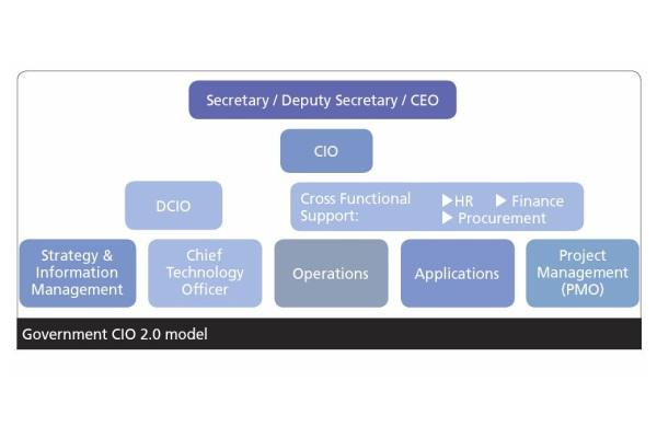 A Government CIO 2.0 model