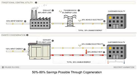 The difference between a tri-generation plant and a traditional utility.