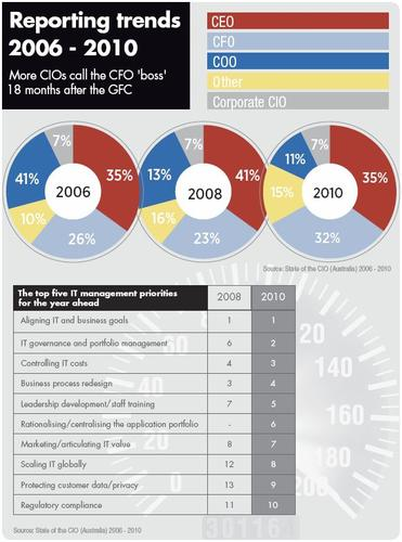 <b>Reporting trends 2006-2010</b>