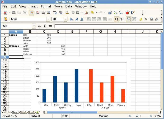 LibreOffice Calc now has hierarchical axis labels for charts