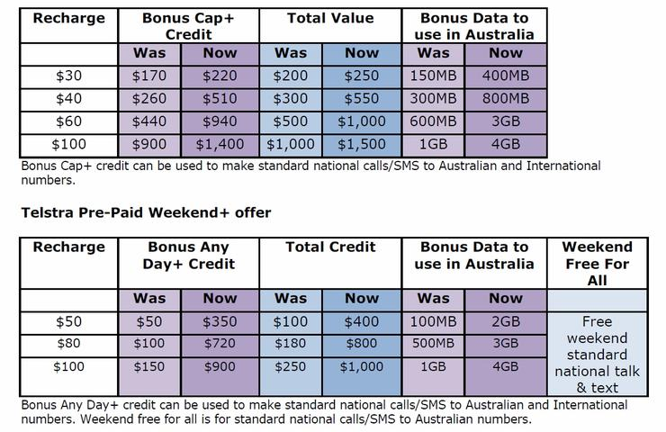 Telstra's new pre-paid plans (March 2011)