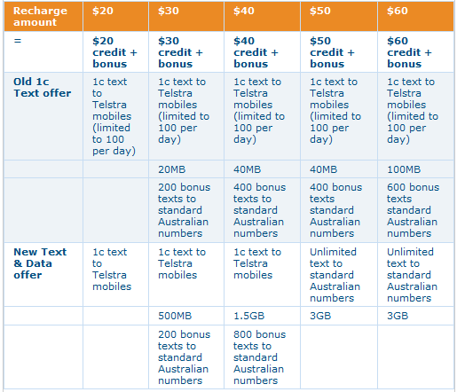 Telstra's new Text and Data plans