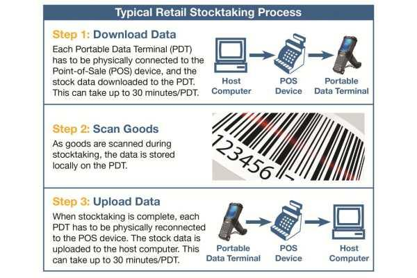 Before: A typical retail stocktaking process