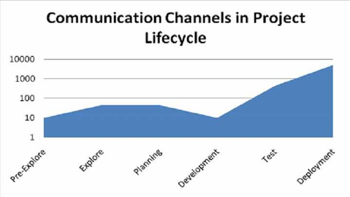 Communication channels in a project's lifecycle
