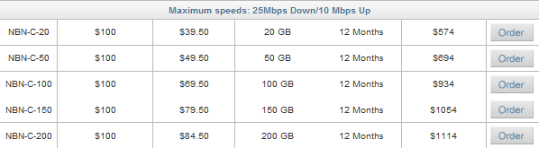 Exetel pricing for NBN mainland sites