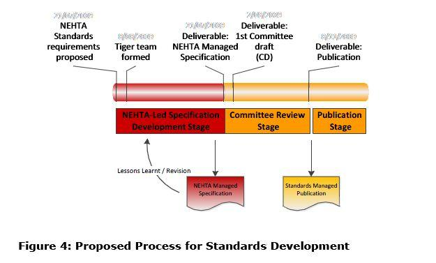 NEHTA's new standards strategy