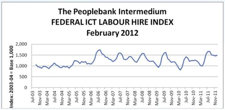 Peoplebank's Federal ICT Labour Hire Index