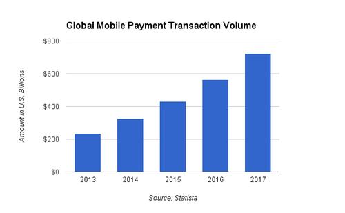 Global Mobile Payment Transaction Volume