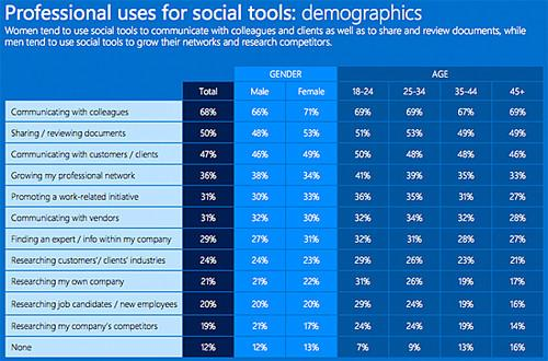 Professional uses for social tools: demographics